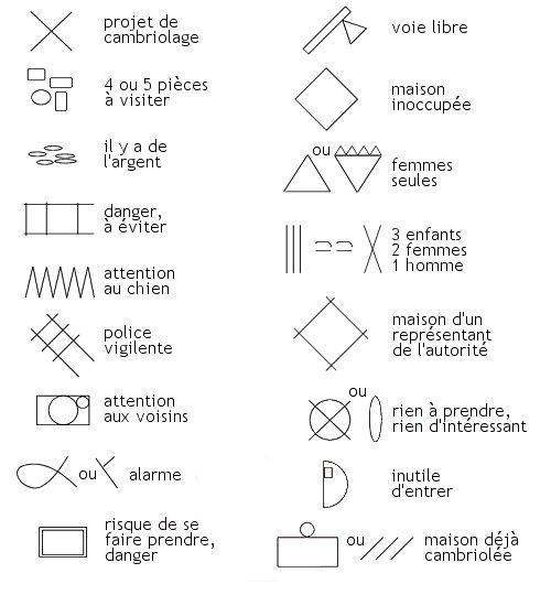 Symboles de cambriolage
